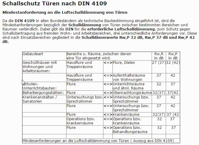 Perfect Schallschutz Rw,P 42 DB
